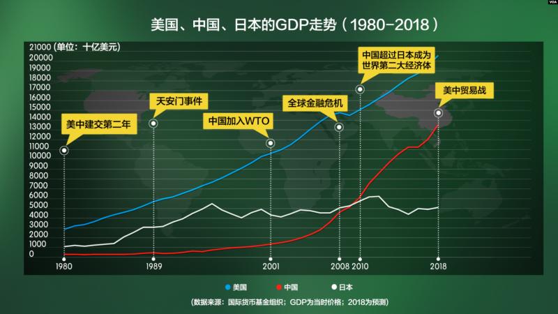 美國、中國、日本的GDP走勢 (1980-2018)(VOA)