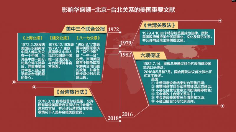 影響華盛頓-北京-台北關係的美國重要文獻(VOA)