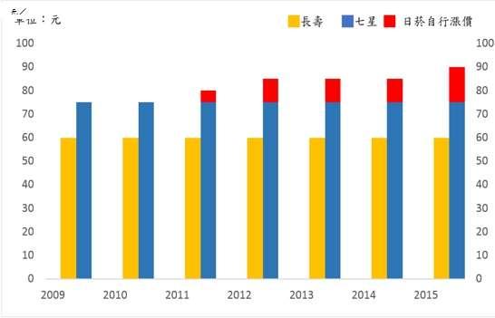 圖二、台灣前兩大菸品每包價格變化(35%市佔率)。(作者提供)