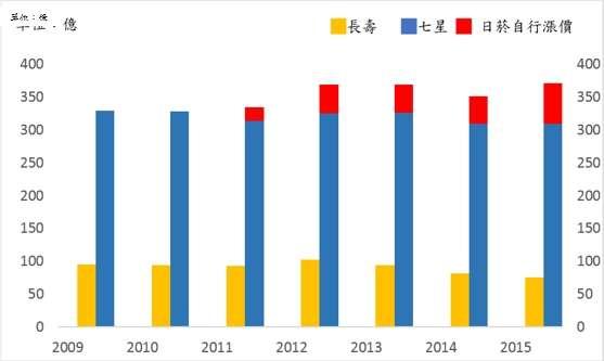 圖三、台灣前兩大菸品品牌總營收變化(35%市佔率)。(作者提供)