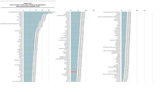 圖四、世界衛生組織『全球各國最暢銷菸品價格統計圖』。(作者提供)
