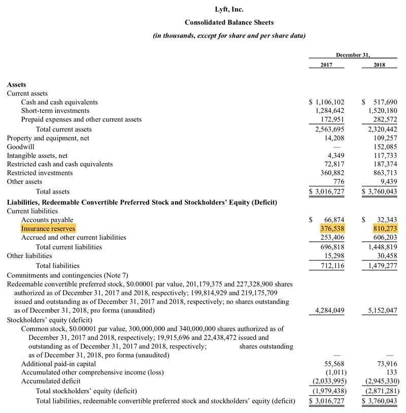 Lyft過去兩年資產負債表變化(擷取自上市申請書)