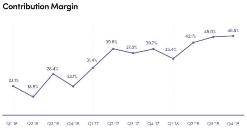 Lyft過去三年每季的邊際貢獻率變化(擷取自上市申請書)