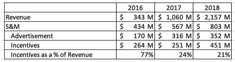 推估Lyft補貼佔營收比例。