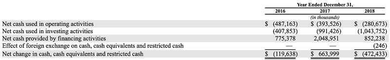 Lyft過去三年現金流量表(擷取自上市申請書)