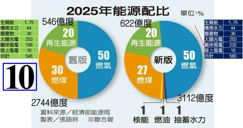 新版能源分配將再生能源提高至622億度,作者估計將有40億度電的缺口,「要從哪裡來?」(取自王明鉅臉書)