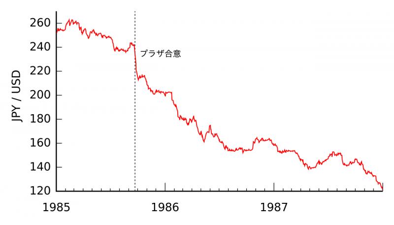 2019-03-05簽訂廣場協議後美元對日圓匯率貶值圖(維基百科@Monaneko/CC BY 3.0)