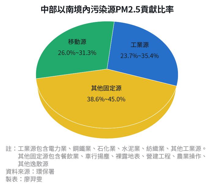 20190305-SMG0034-E01_b_中部以南境內污染源PM2.5貢獻比率