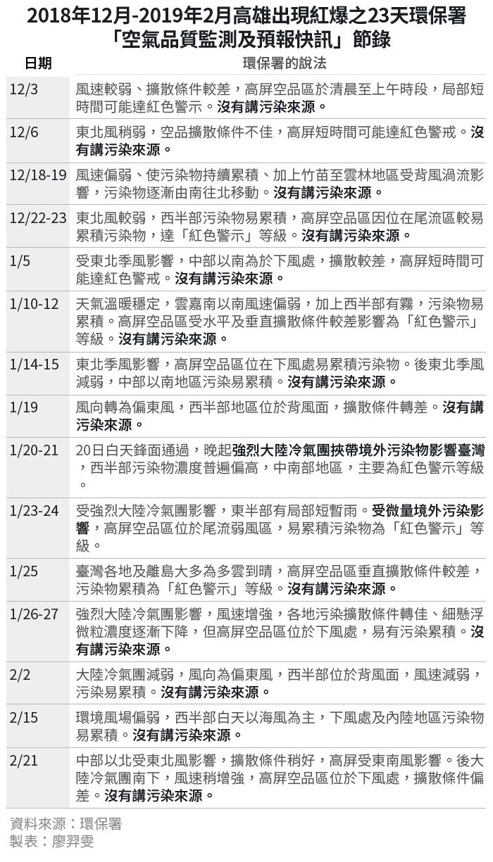 20190305-SMG0034-E01_c_2018年12月-2019年2月高雄出現紅爆之23天環保署-「空氣品質監測及預報快訊」節錄