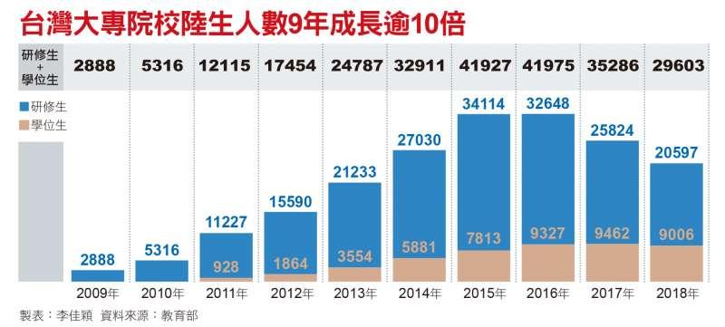 台灣大專院校陸生人數9年成長逾10倍