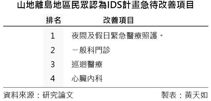 20190309-SMG0035-天如專題_A山地離島地區民眾認為IDS計畫急待改善項目。(風傳媒製表)
