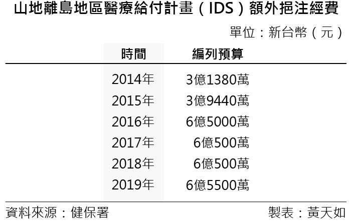 20190309-SMG0035-天如專題_D山地離島地區醫療給付計畫(IDS)額外挹注經費。(風傳媒製表)