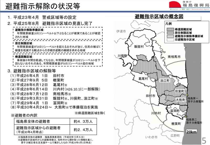 福島縣災後共有10個市町村接獲避難指示,如今剩下大熊町尚未解除。(復興廳官網)
