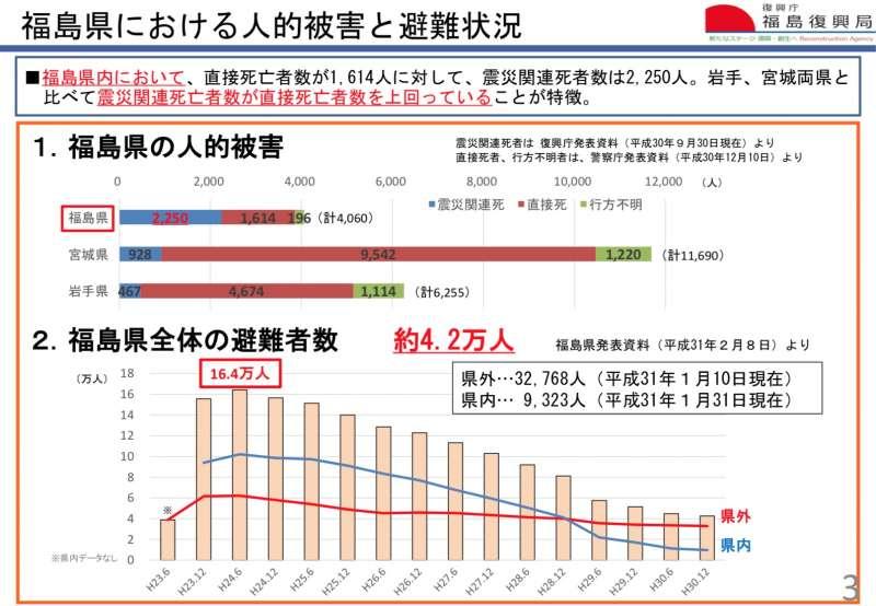 福島縣居民的被害與避難狀況。(復興廳官網)