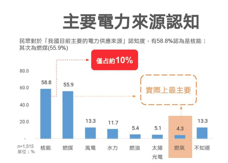 20190311_近6成民眾誤認,台灣主要電力來源是核能。(台綜院提供)