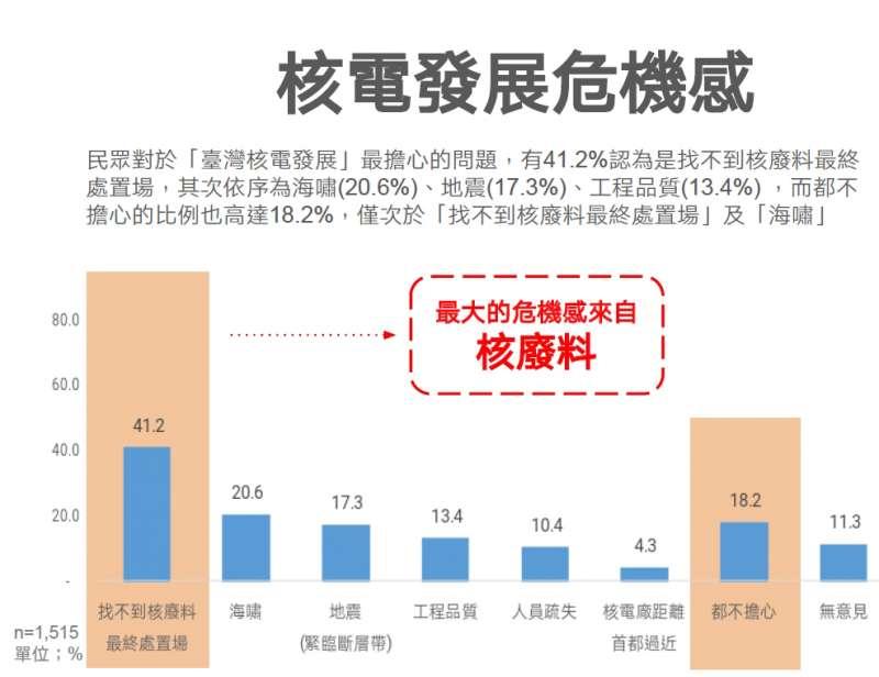 2019-03-11_41%民眾最擔心找不到核廢料最終處置場。(台綜院提供)