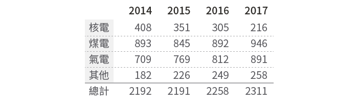20190311-SMG0034-E02-燃煤電廠是空汚替死鬼_表一 2014年到2017年4年間各種發電方式的發電度數