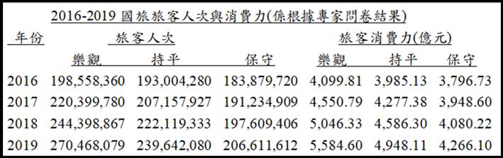 2019-03-12 近幾年國旅旅客人次以及消費力(觀光行政資訊網與觀光衛星帳)