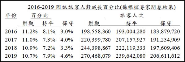2019-03-12 旅客人數成長百分比與人次(觀光產業供需人才,105年)