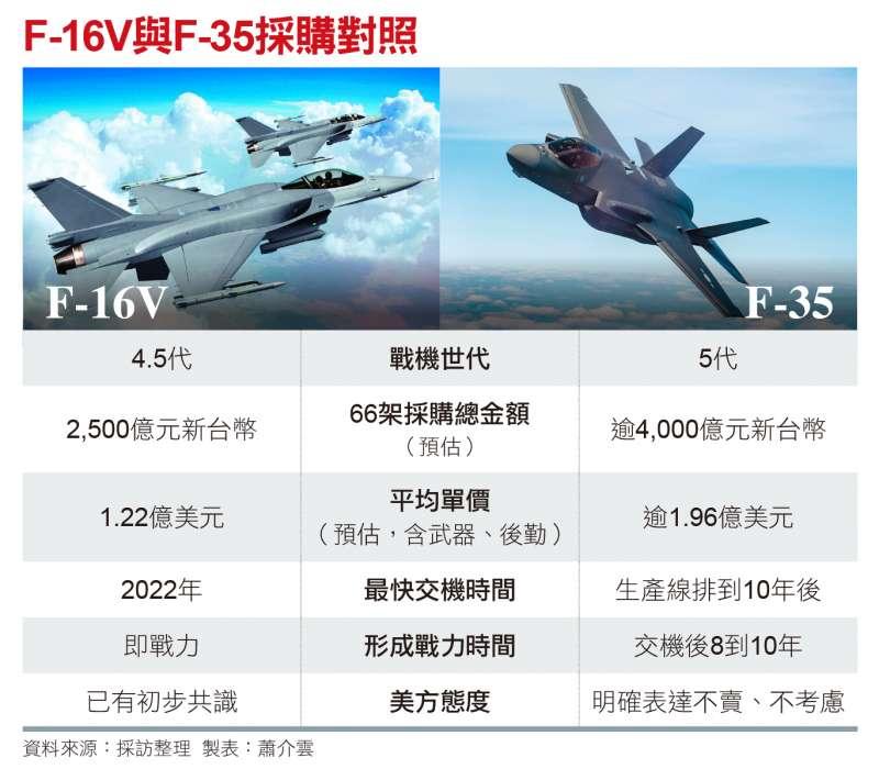 F-16V與F-35採購對照