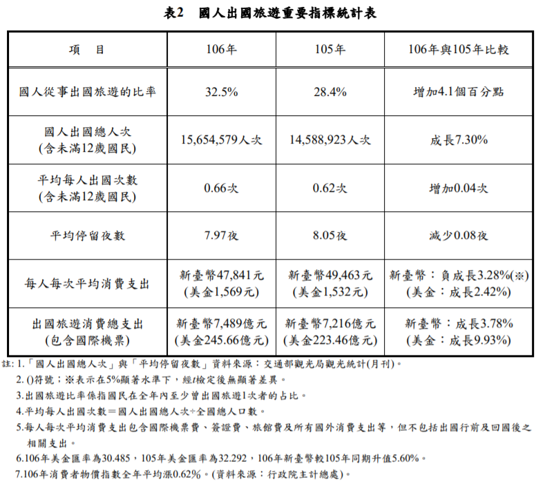 20190313-國人出國旅遊重要指標統計表。(取自交通部光觀局)