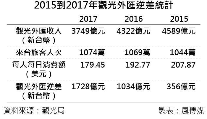 20190313-2015到2017年觀光外匯逆差統計。(風傳媒制表)
