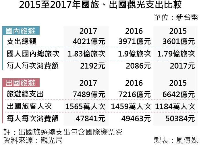 20190313-2015至2017年國旅、出國觀光支出比較。(風傳媒製表)