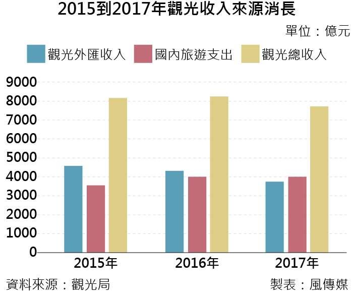 20190313-2015至2017年觀光收入來源消長。(風傳媒制表)
