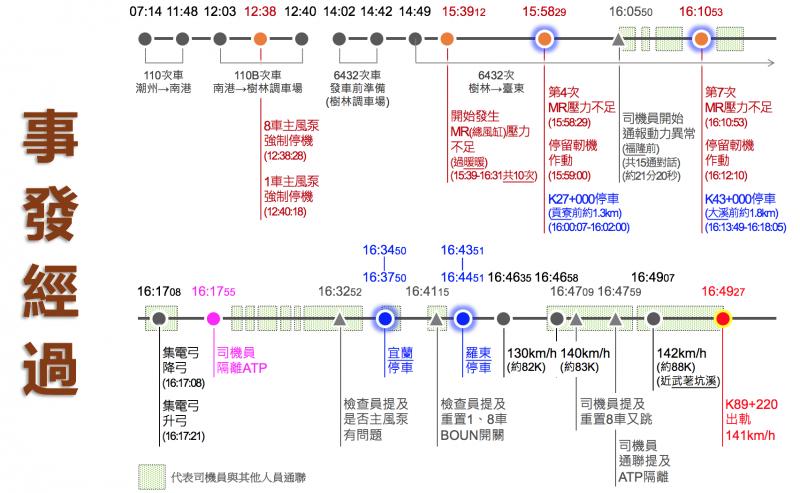 20190315-行政院調查公布普悠瑪事故時間表。(取自台鐵局協調會簡報)