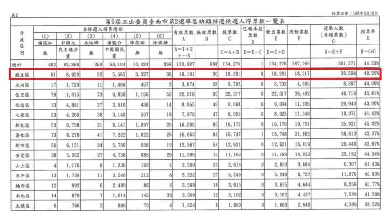 20190316-台南立委補選得票一覽表