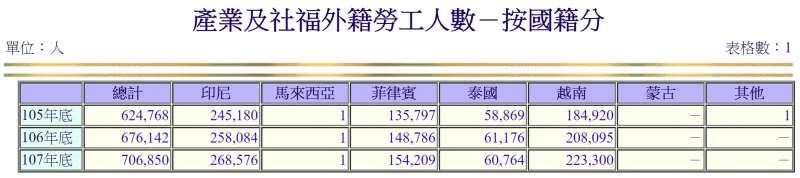 2019-03-17_台灣產業及社福外籍勞工人數-按國籍分。(取自勞動部官網)