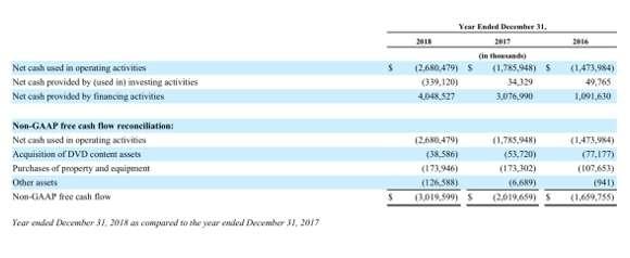 Netflix過去三年現金流量趨勢以及自由現金流(擷取自公司10-K年報)。(圖/作者提供)