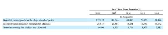 Netflix過去五年付費會員數成長趨勢(擷取自公司10-K年報)。(圖/作者提供)
