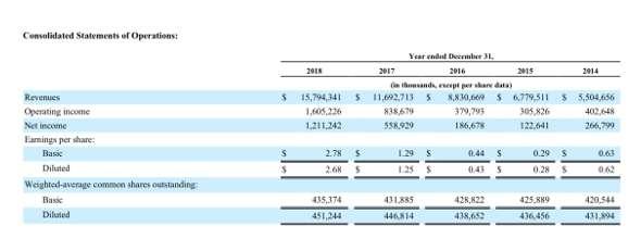 Netflix過去五年營收和獲利(擷取自公司10-K年報)。(圖/作者提供)