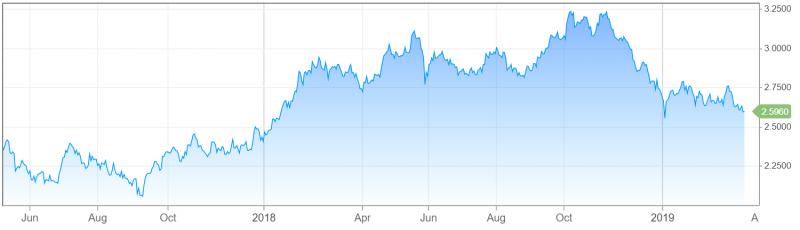 向來被視為資金風險偏好的十年期美國公債殖利率,近來急速下滑,反映資金已經日趨保守(圖片來源:CNBC)