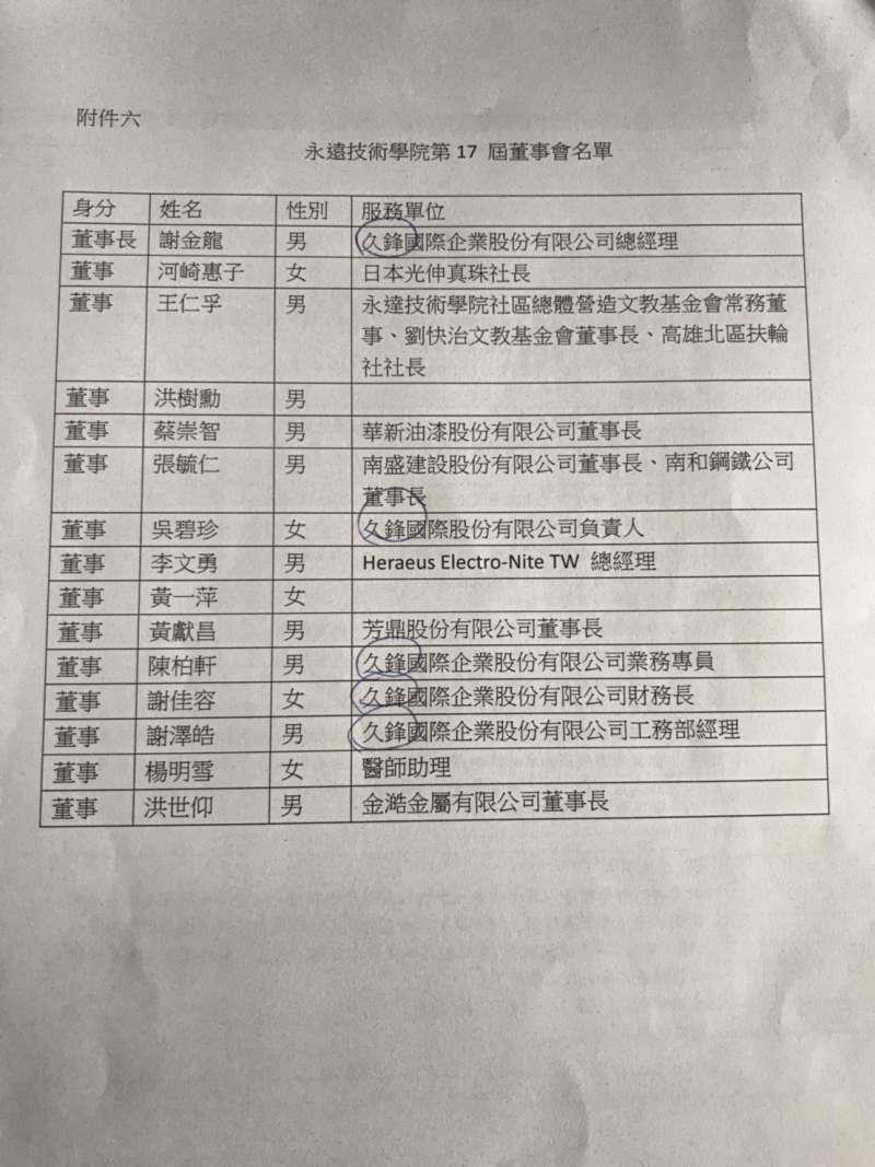 20190319-永達董事會名單。(高教工會提供)