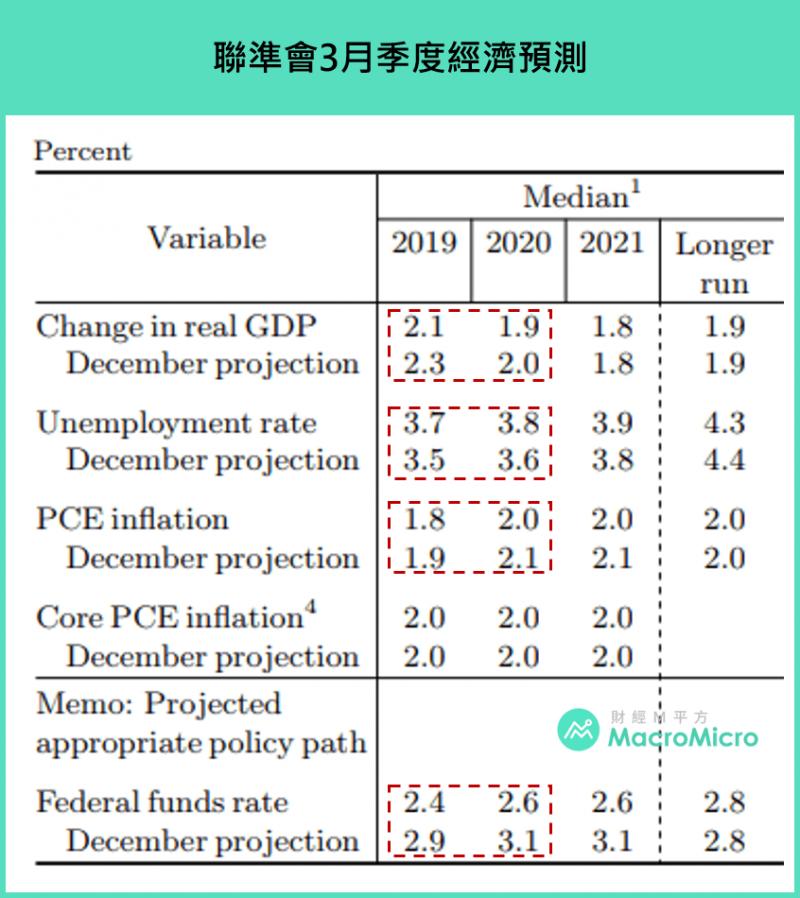 FED1月季度經濟預測(圖片來源:財經M平方)