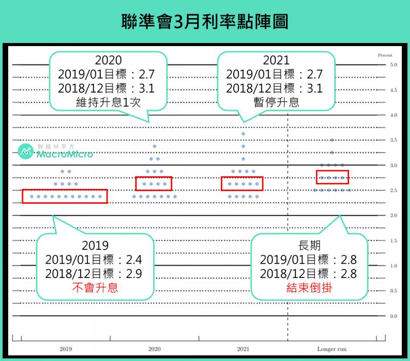 聯準會1月點陣圖(圖片來源:財經M平方)