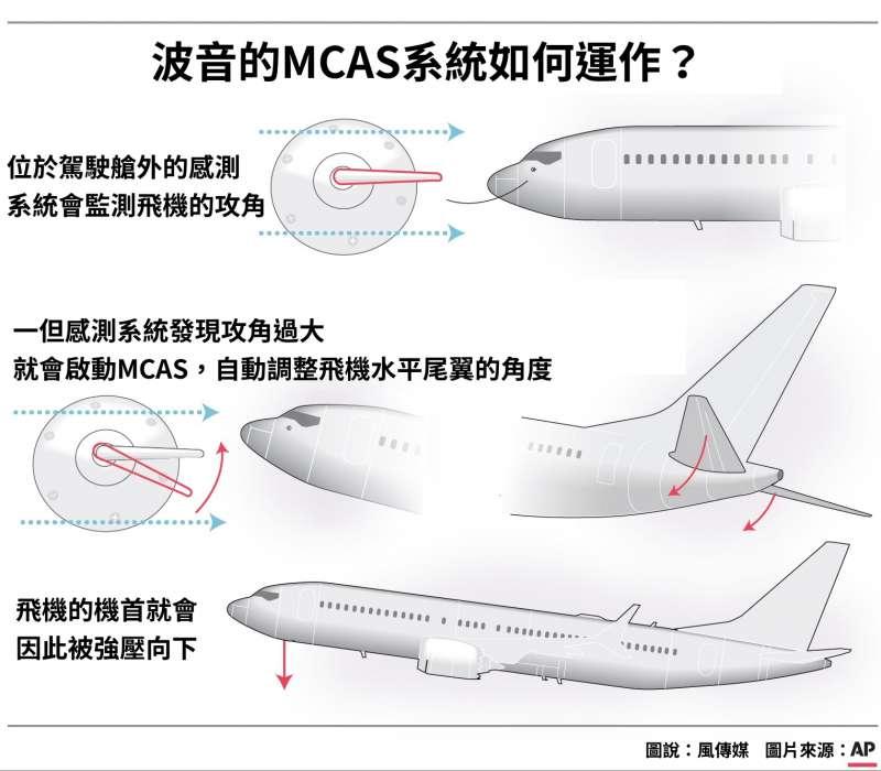 波音的MCAS系統如何運作?