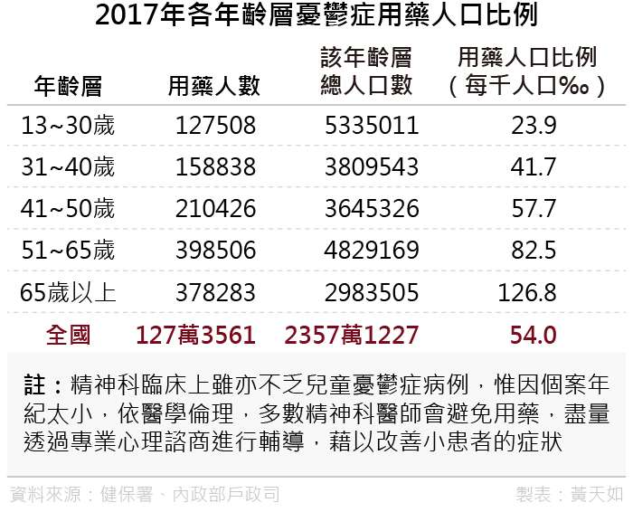 20190322-2017年各年齡層憂鬱症用藥人口比例(風傳媒製表)
