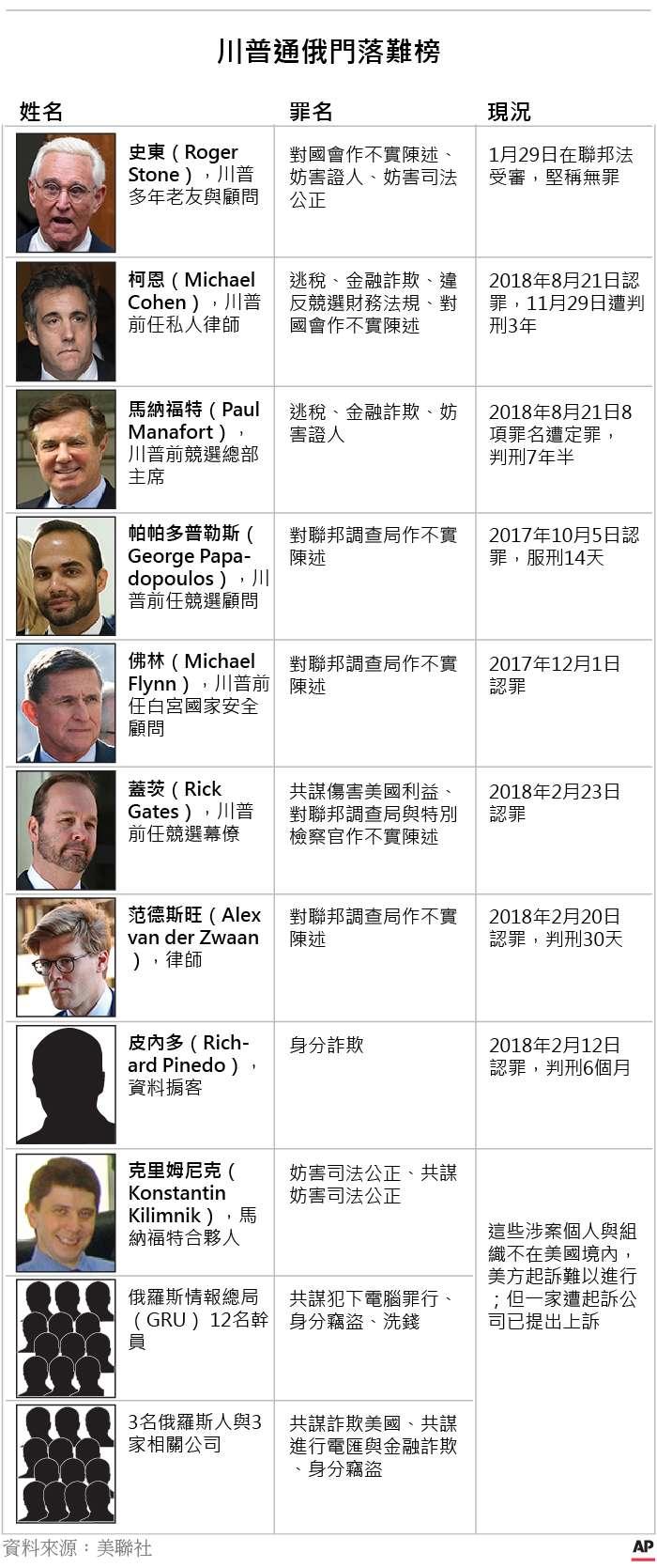 20190323-SMG0035-國際_B川普「通俄門」風暴落難榜(AP.風傳媒製圖)