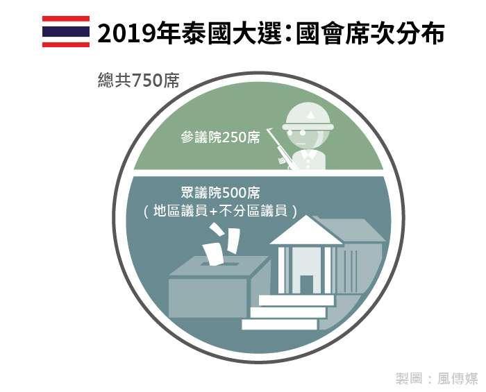 20190323-2019年泰國大選國會席次分布。(風傳媒製圖)
