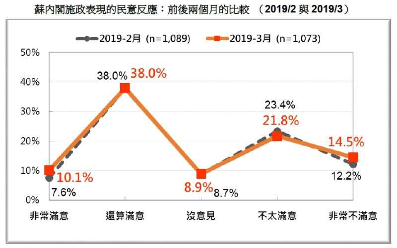20190324_蘇貞昌內閣施政表現的民意反應:前後兩個月的比較 (2019/2 與2019/3)。(台灣民意基金會提供)