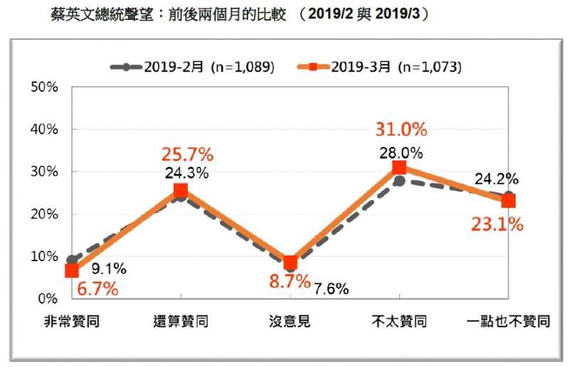 20190324_蔡英文總統聲望:前後兩個月的比較(2019/2 與2019/3)。(台灣民意基金會提供)