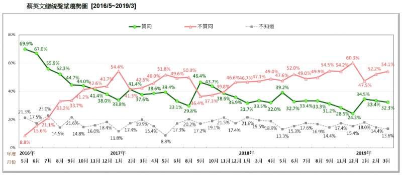 20190324_蔡英文總統聲望趨勢圖 [2016/5~2019/3]。(台灣民意基金會提供)