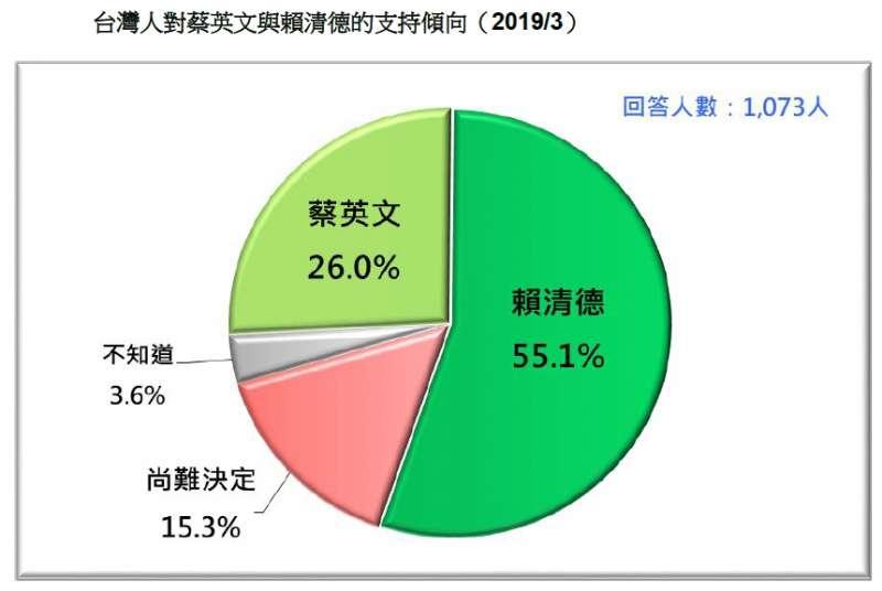 20190324_台灣人對蔡英文與賴清德的支持傾向(2019/3)。(台灣民意基金會提供)