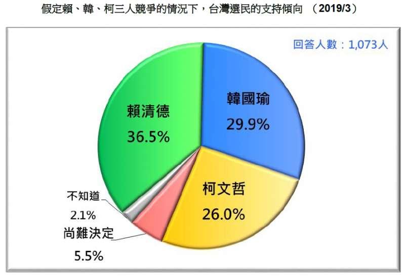 20190324_假定賴、韓、柯三人競爭的情況下,台灣選民的支持傾向 (2019/3)。(台灣民意基金會提供)