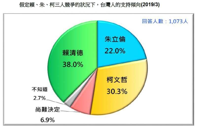 20190324_假定賴、朱、柯三人競爭的狀況下,台灣人的支持傾向(2019/3)。(台灣民意基金會提供)