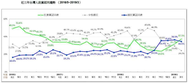 20190324_近三年台灣人政黨認同趨勢 (2016/5~2019/3)。(台灣民意基金會提供)