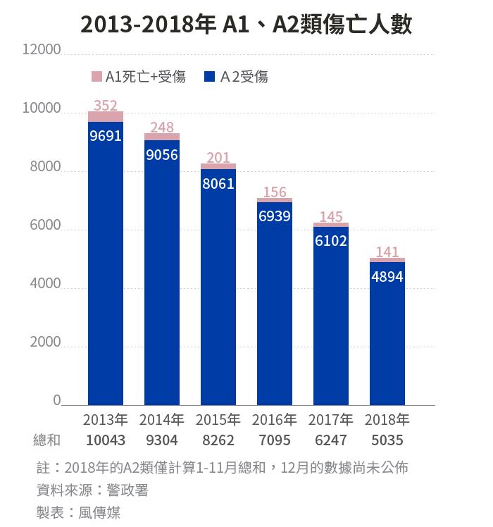 20190324-SMG0034-E01-酒駕專題_a_2013-2018年A1、A2類傷亡人數